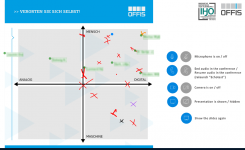 Meetup: Kompetent im digitalen Arbeitsumfeld | Mensch, Organisation, Zukunft